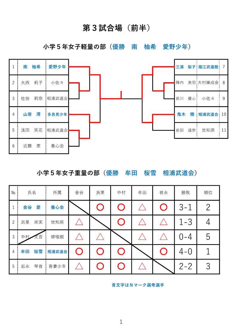 f:id:hokuyojudo:20210225122316j:plain