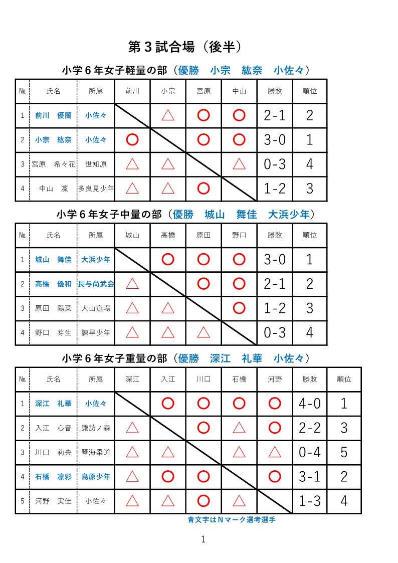 f:id:hokuyojudo:20210225122334j:plain