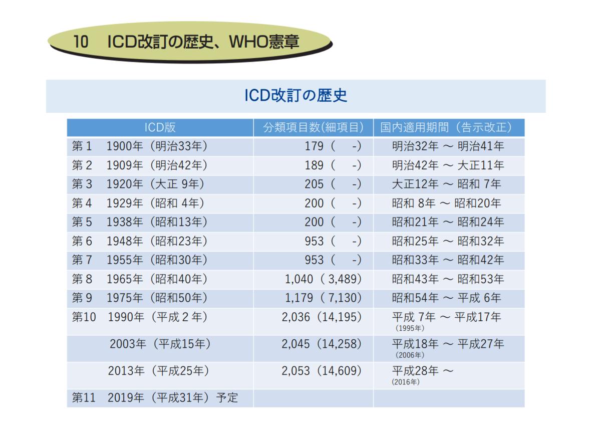 ICD改訂の歴史