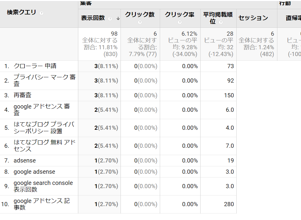 GoogleAdSense審査に関する記事の検索順位
