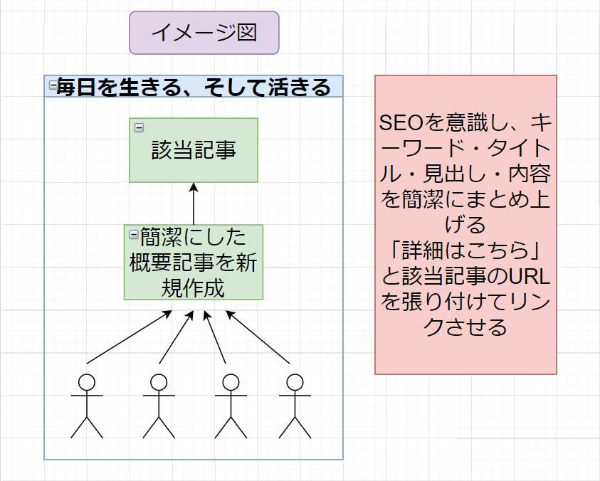 【SEO対策】概要記事作成イメージ図