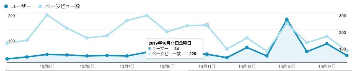 ユーザー数とページビュー数の比較