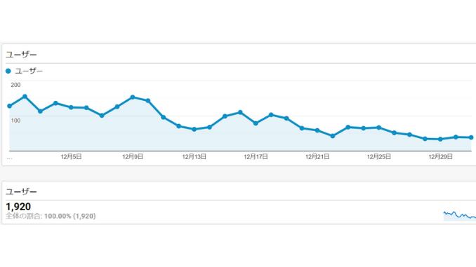 12月・4ヵ月目のユーザー数