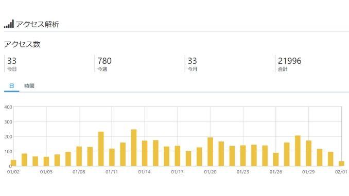 5ヵ月目・1月のはてなブログアクセス解析