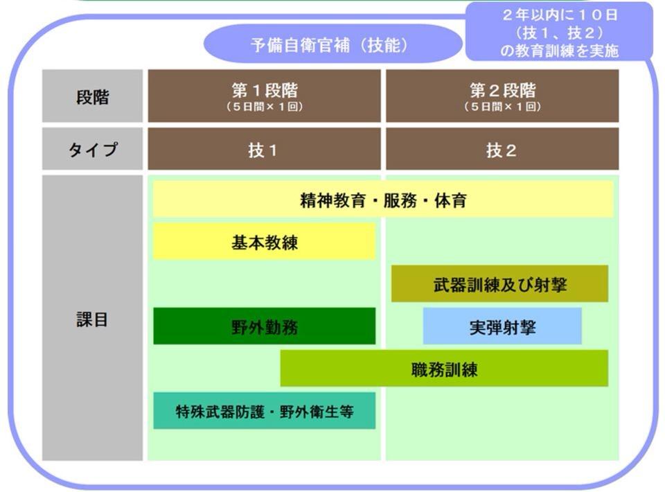 予備自衛官補技能訓練日程