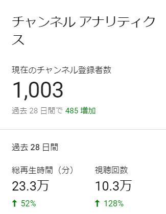 チャンネル登録者数 1000人
