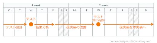 テスト設計→テスト→軽い改善を行い仮実装→テスト(前回とおなじテスト内容)→仮実装していた内容を本実装
