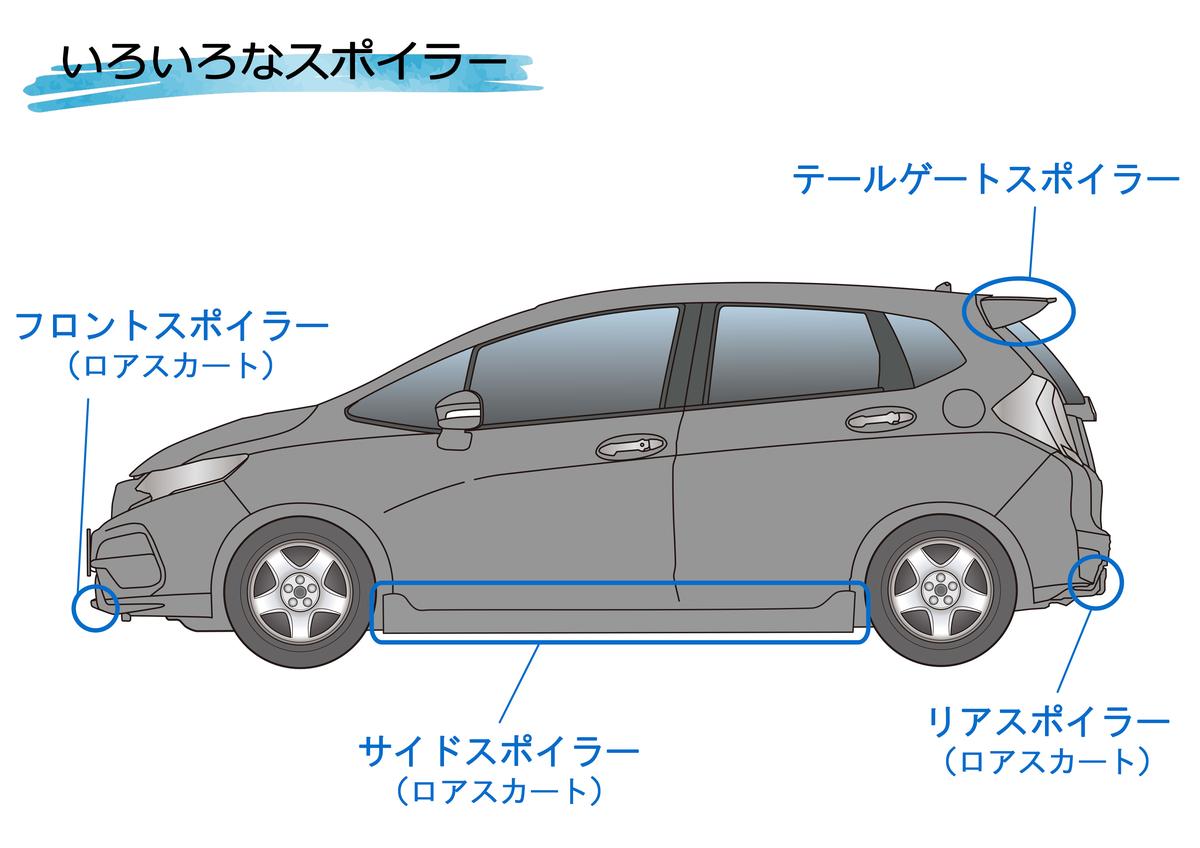 車に装着されているいろいろなスポイラーを説明した図