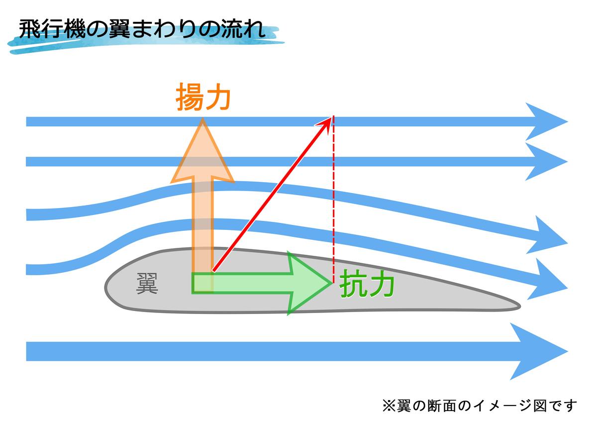 翼まわりの空気の流れの図
