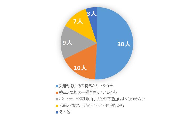 愛車に名前を付けている人がどんな理由で付けているのかを示したアンケート結果の円グラフ