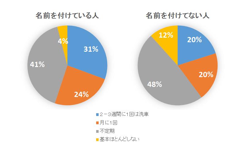 洗車の頻度を聞いたアンケート結果の円グラフ(愛車に名前を付けている人と付けていない人で分けている)