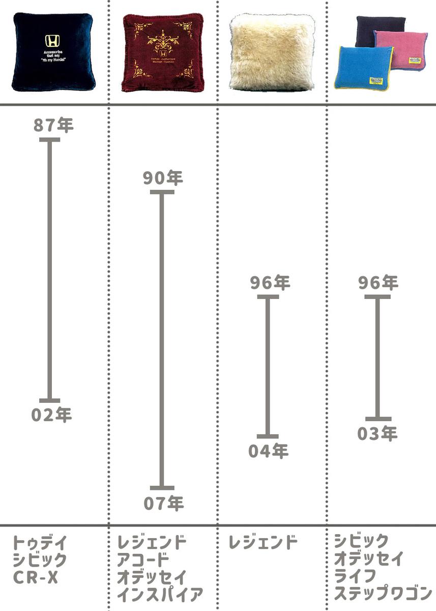 Hondaの純正アクセサリーであるブランケットクッション4種類の歴史とカタログ掲載車種をまとめた図