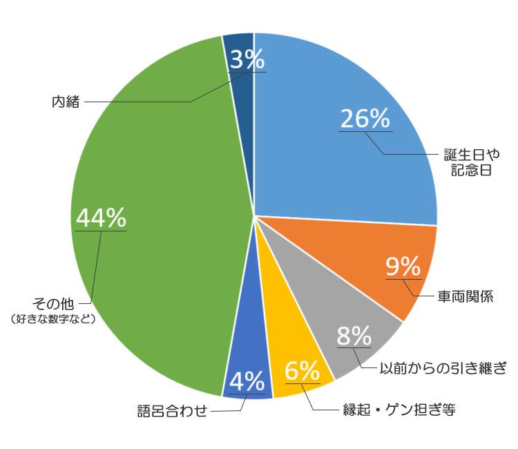 希望ナンバーをどうやって決めたのかの決め方の割合を示した円グラフ