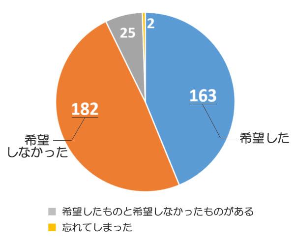 希望ナンバー制でナンバーを選んだ人はどのくらいの割合なのかを示した円グラフ