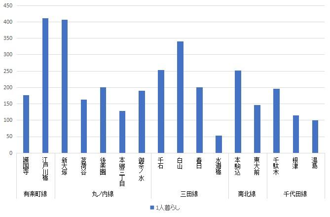 f:id:hongo-ueno-realestate:20181112115533j:plain