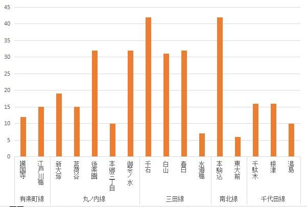 f:id:hongo-ueno-realestate:20181112121929j:plain