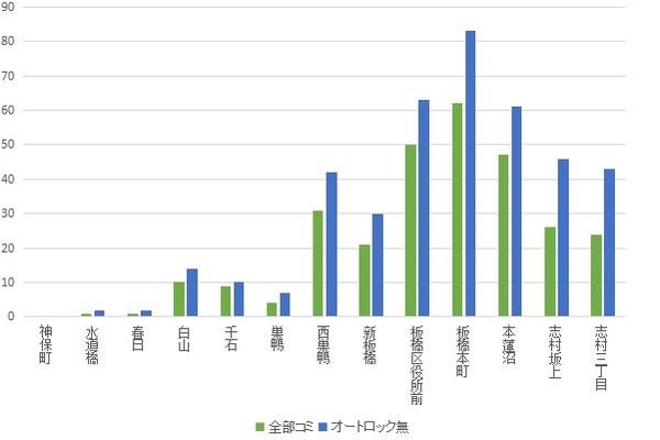 f:id:hongo-ueno-realestate:20181112190913j:plain