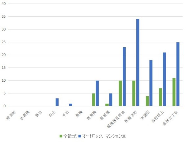 f:id:hongo-ueno-realestate:20181113122837j:plain