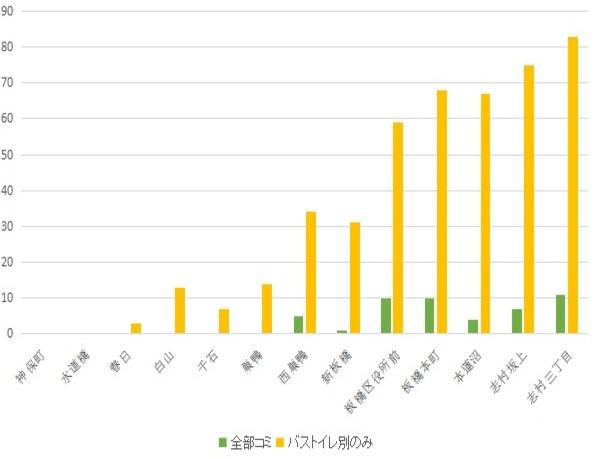 f:id:hongo-ueno-realestate:20181113123103j:plain