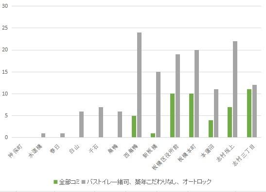f:id:hongo-ueno-realestate:20181113123533j:plain