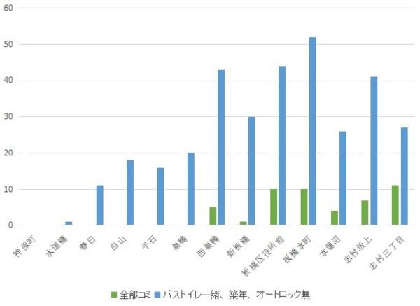 f:id:hongo-ueno-realestate:20181113124111j:plain