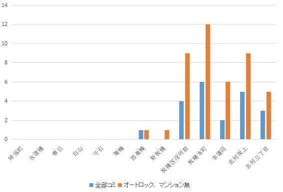 f:id:hongo-ueno-realestate:20181113133744j:plain