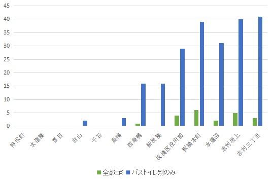 f:id:hongo-ueno-realestate:20181113133940j:plain