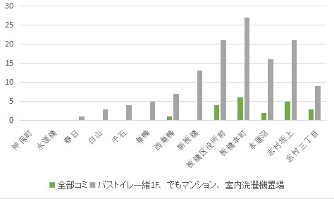 f:id:hongo-ueno-realestate:20181113134211j:plain