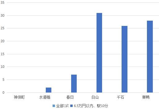f:id:hongo-ueno-realestate:20181113134411j:plain