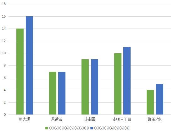 f:id:hongo-ueno-realestate:20181113153948j:plain