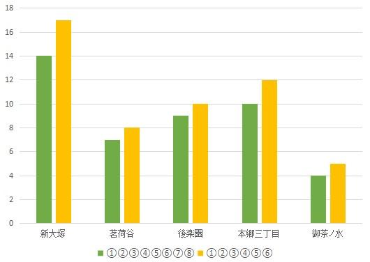 f:id:hongo-ueno-realestate:20181113154543j:plain