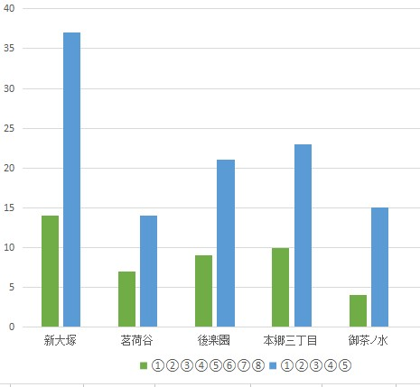 f:id:hongo-ueno-realestate:20181113154739j:plain