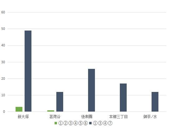 f:id:hongo-ueno-realestate:20181113162640j:plain