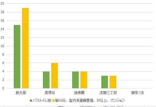 f:id:hongo-ueno-realestate:20181113164032j:plain