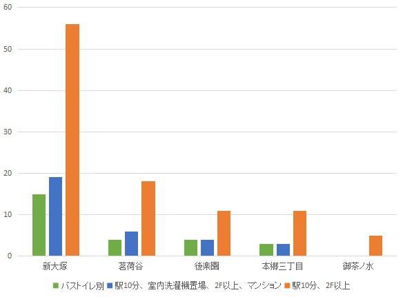f:id:hongo-ueno-realestate:20181113164225j:plain