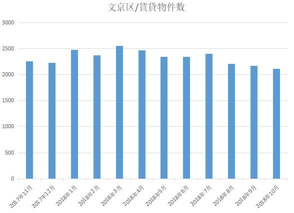 f:id:hongo-ueno-realestate:20181120161836j:plain
