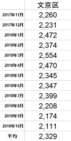 f:id:hongo-ueno-realestate:20181120161856j:plain