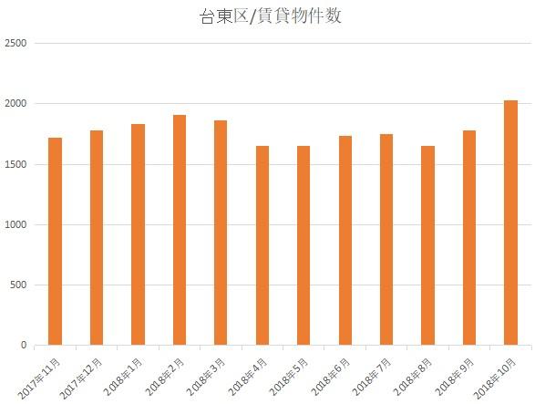 f:id:hongo-ueno-realestate:20181120162018j:plain