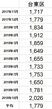 f:id:hongo-ueno-realestate:20181120162038j:plain