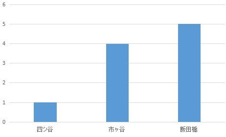 f:id:hongo-ueno-realestate:20181126184326j:plain
