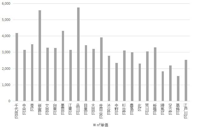 f:id:hongo-ueno-realestate:20181128171500j:plain
