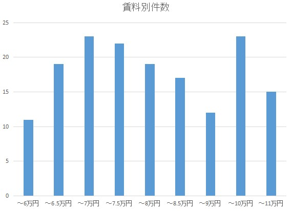 f:id:hongo-ueno-realestate:20181213152244j:plain