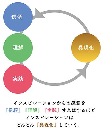 f:id:horiuchiyasutaka:20160821000322p:plain
