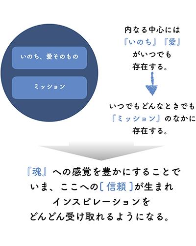 f:id:horiuchiyasutaka:20160823080927p:plain