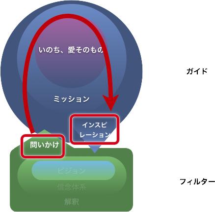 f:id:horiuchiyasutaka:20161127153626p:plain