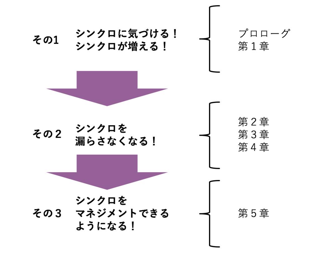 f:id:horiuchiyasutaka:20170513113928p:plain