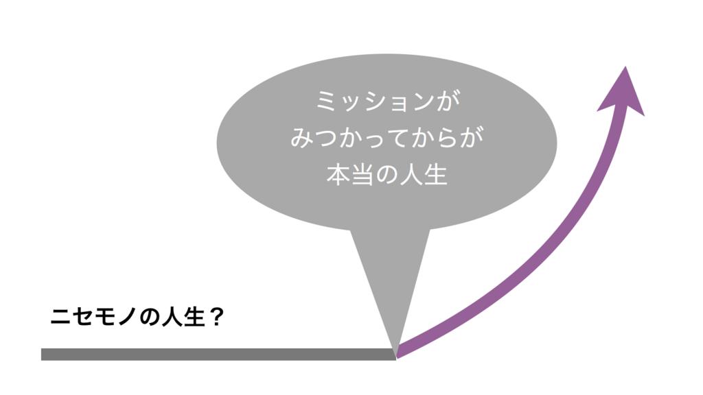 f:id:horiuchiyasutaka:20180727182734p:plain