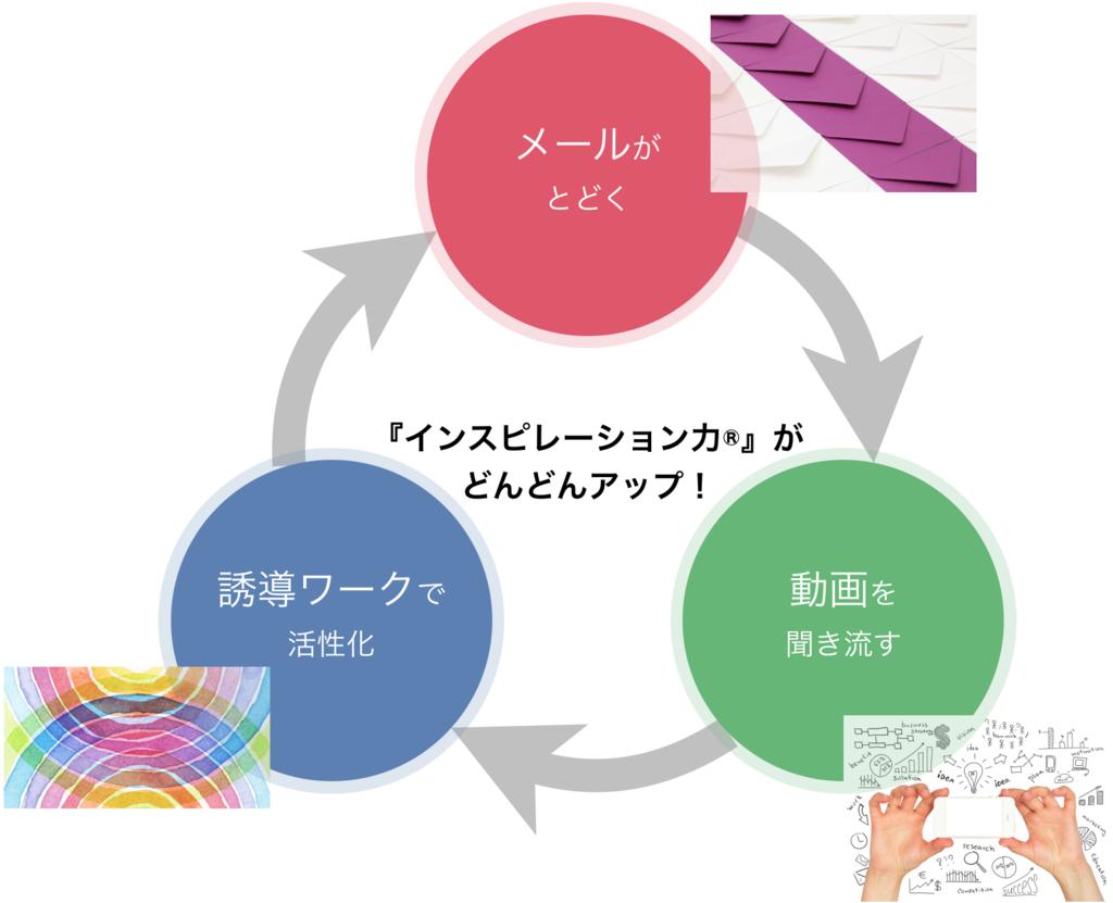 f:id:horiuchiyasutaka:20190227180111p:plain