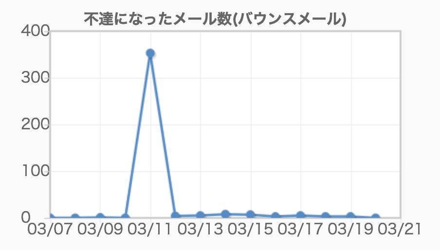 f:id:horiuchiyasutaka:20190320151747p:plain