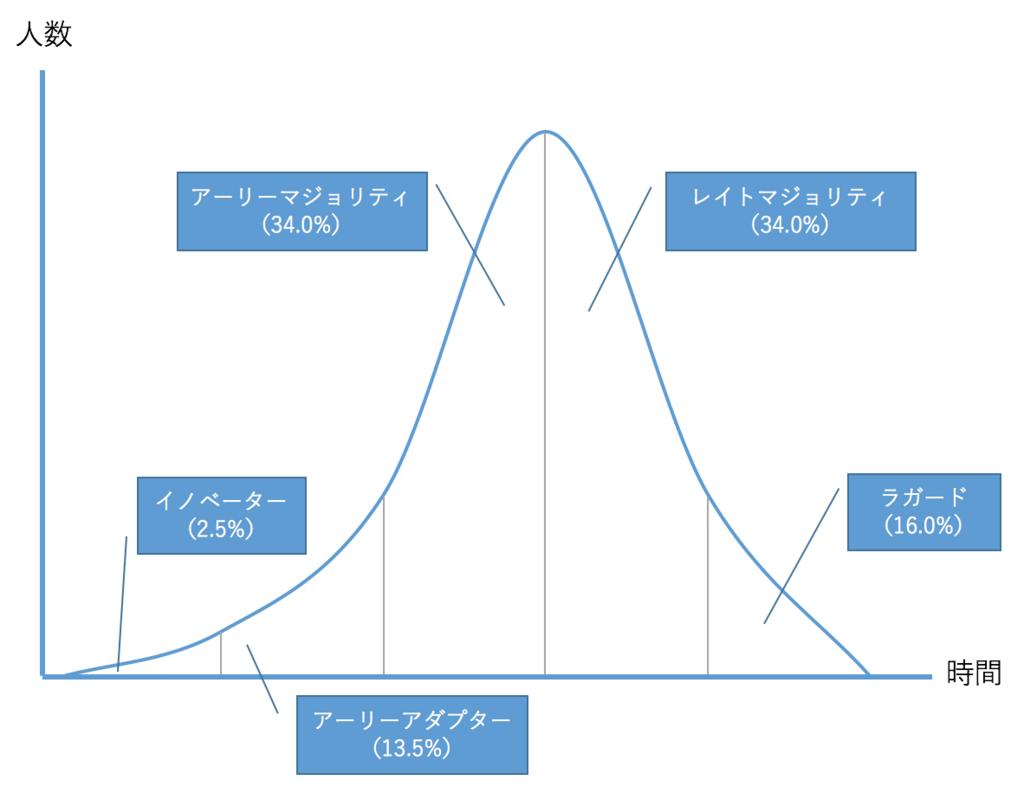 f:id:hosakunasubi:20171217181117p:plain